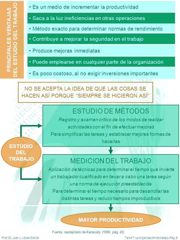 Tema 7: La organización del trabajo. Pág. 9Prof. Dr. Juan J. López García Es un medio de incrementar la productividad Saca a la luz ineficiencias en o