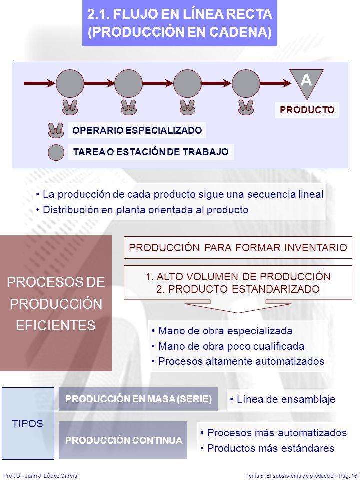 Tema 5: El subsistema de producción.Pág. 16Prof. Dr.