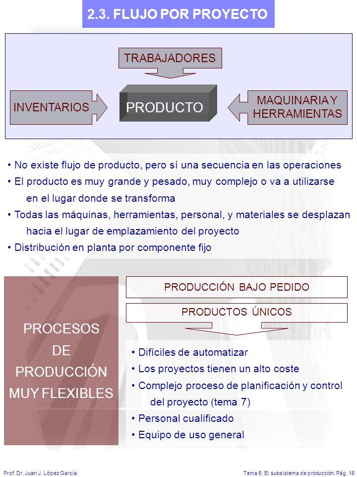 Tema 5: El subsistema de producción.Pág. 18Prof. Dr.