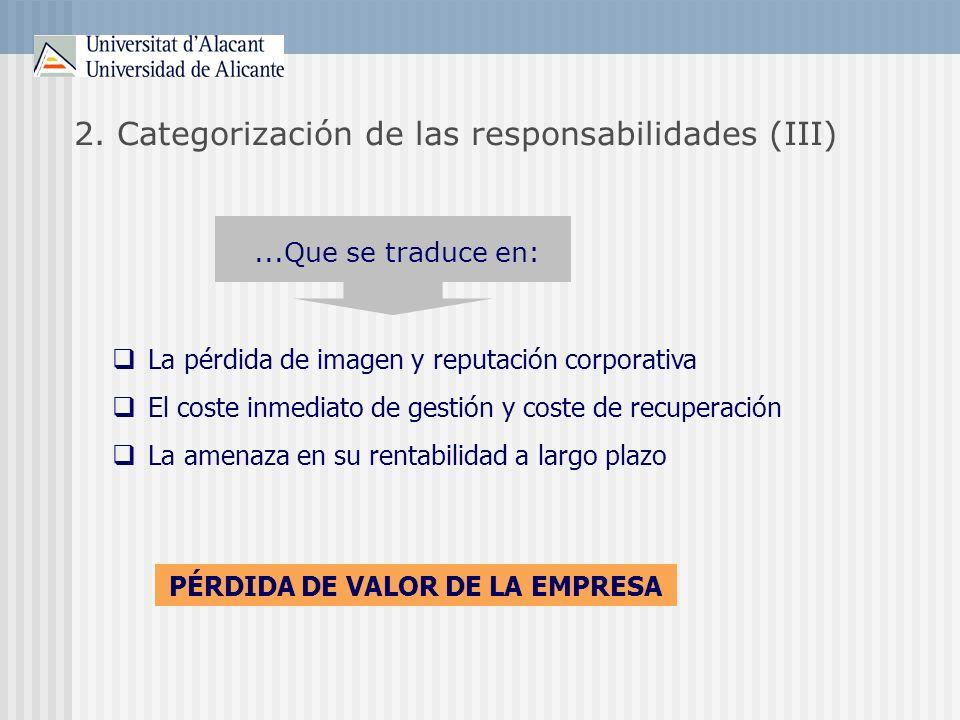 2. Categorización de las responsabilidades (III) La pérdida de imagen y reputación corporativa El coste inmediato de gestión y coste de recuperación L