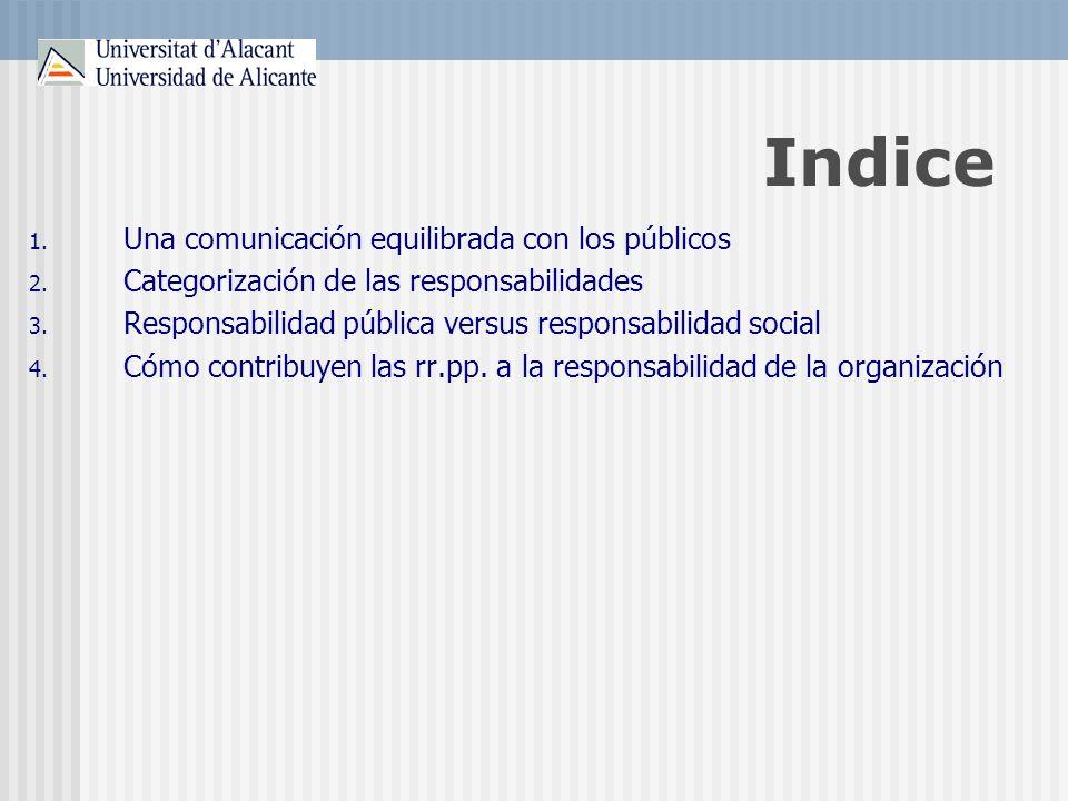 Indice 1. Una comunicación equilibrada con los públicos 2. Categorización de las responsabilidades 3. Responsabilidad pública versus responsabilidad s