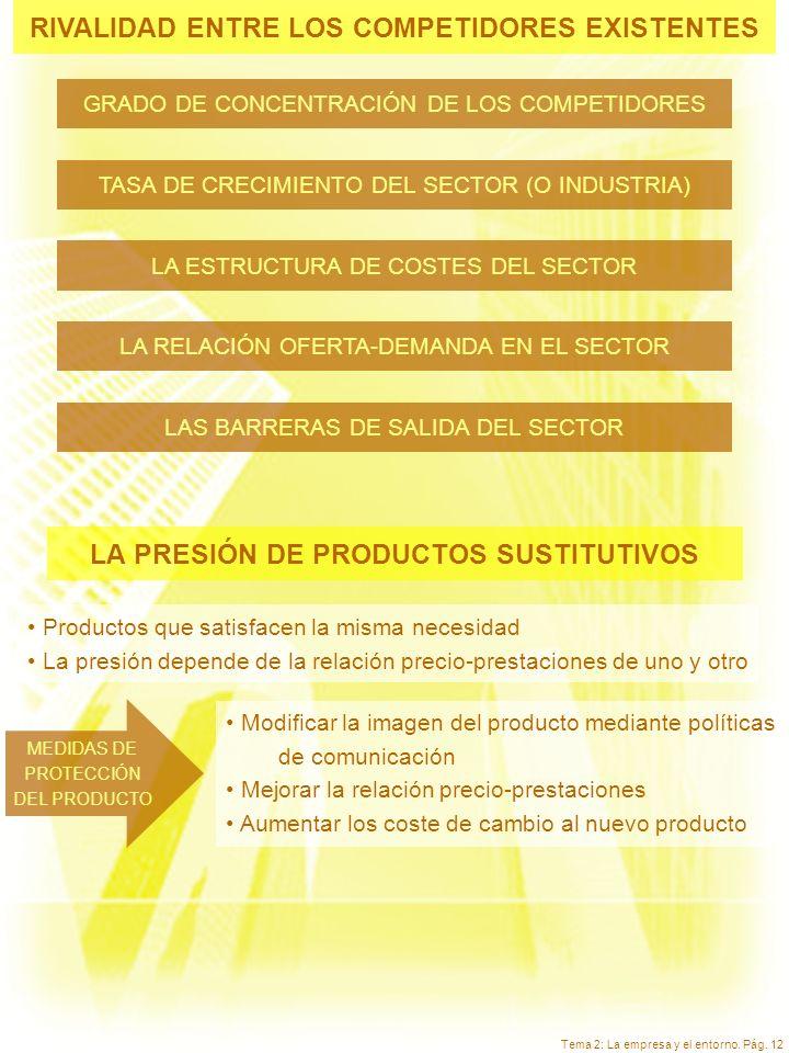 Tema 2: La empresa y el entorno. Pág. 12 RIVALIDAD ENTRE LOS COMPETIDORES EXISTENTES GRADO DE CONCENTRACIÓN DE LOS COMPETIDORES TASA DE CRECIMIENTO DE