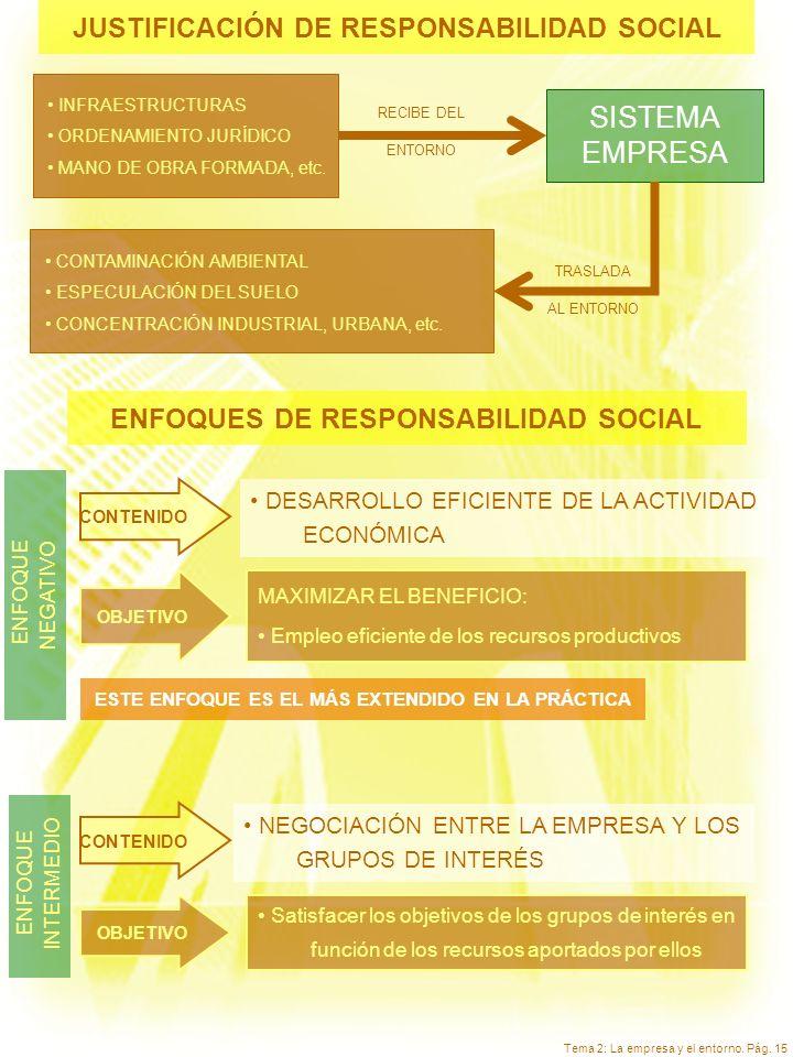 Tema 2: La empresa y el entorno. Pág. 15 JUSTIFICACIÓN DE RESPONSABILIDAD SOCIAL INFRAESTRUCTURAS ORDENAMIENTO JURÍDICO MANO DE OBRA FORMADA, etc. SIS