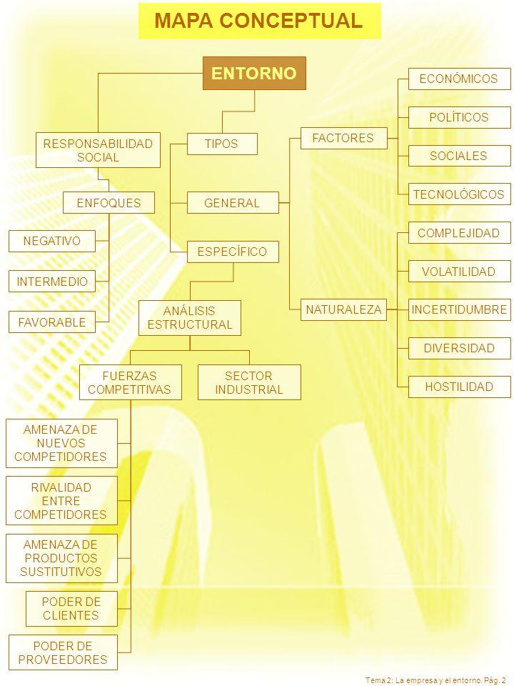 Tema 2: La empresa y el entorno. Pág. 2 MAPA CONCEPTUAL NEGATIVO GENERALENFOQUES FACTORES FUERZAS COMPETITIVAS AMENAZA DE NUEVOS COMPETIDORES RIVALIDA