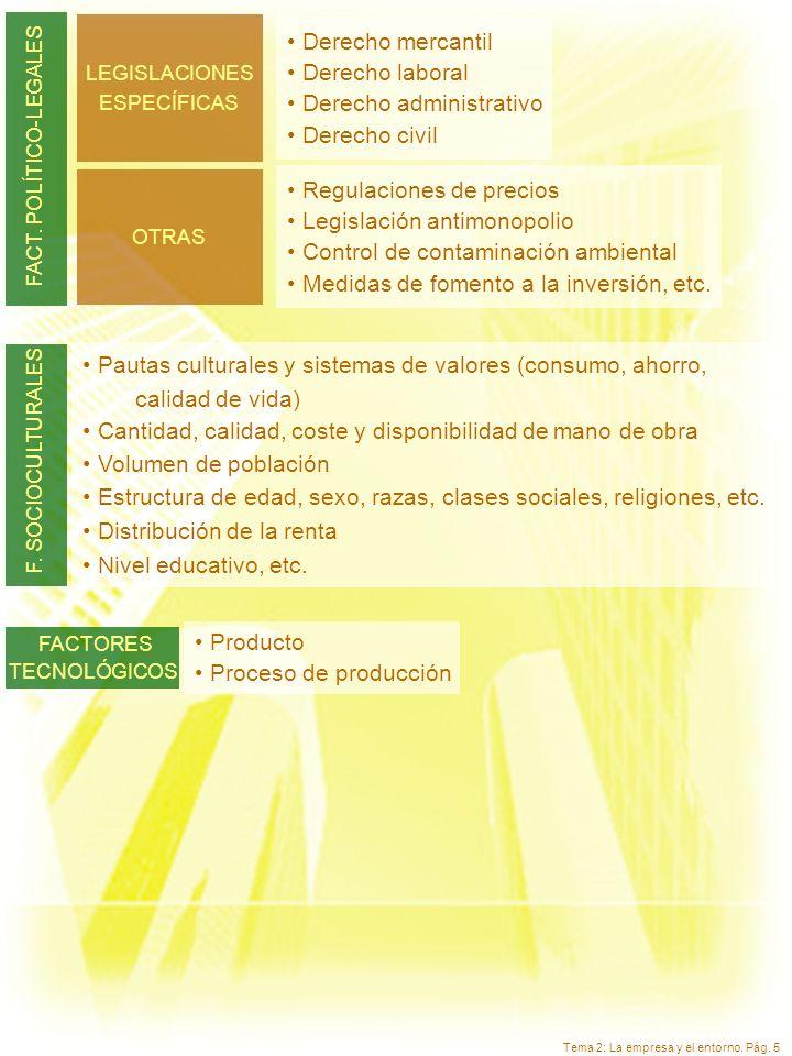 Tema 2: La empresa y el entorno. Pág. 5 LEGISLACIONES ESPECÍFICAS Derecho mercantil Derecho laboral Derecho administrativo Derecho civil FACT. POLÍTIC