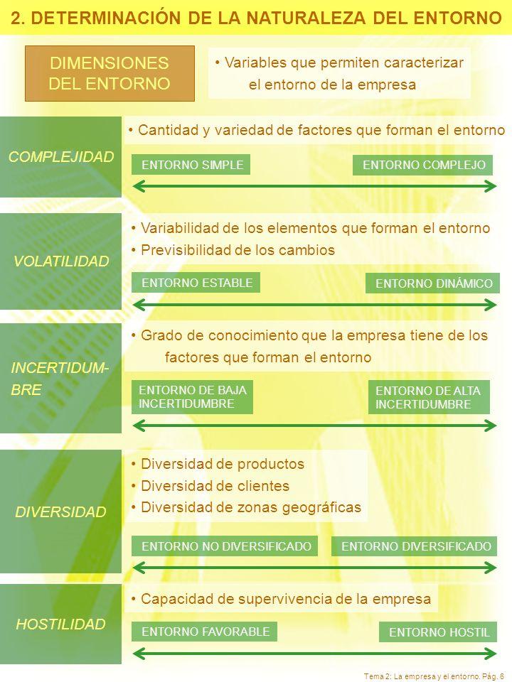 Tema 2: La empresa y el entorno. Pág. 6 DIMENSIONES DEL ENTORNO Variables que permiten caracterizar el entorno de la empresa COMPLEJIDAD Cantidad y va
