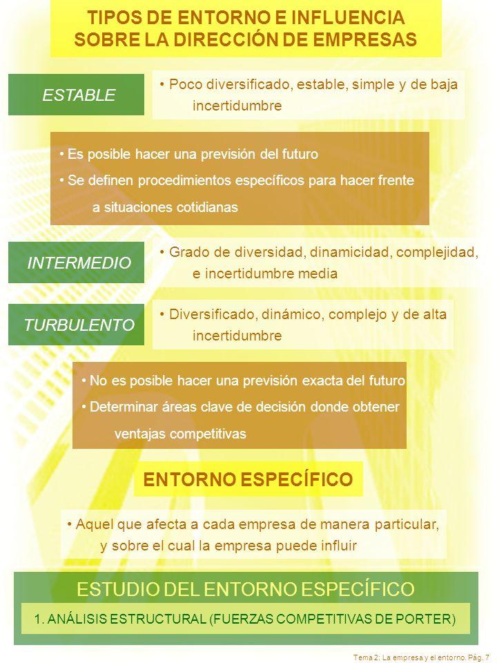 Tema 2: La empresa y el entorno. Pág. 7 TIPOS DE ENTORNO E INFLUENCIA SOBRE LA DIRECCIÓN DE EMPRESAS Poco diversificado, estable, simple y de baja inc