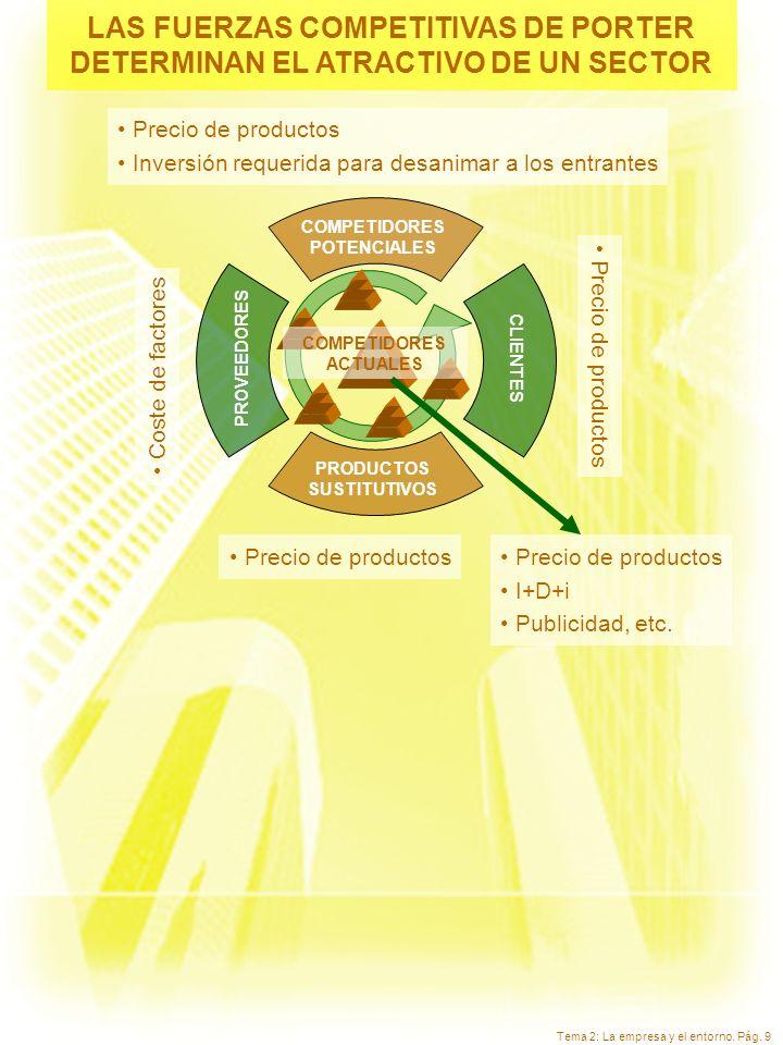 Tema 2: La empresa y el entorno. Pág. 9 LAS FUERZAS COMPETITIVAS DE PORTER DETERMINAN EL ATRACTIVO DE UN SECTOR Precio de productos Coste de factores