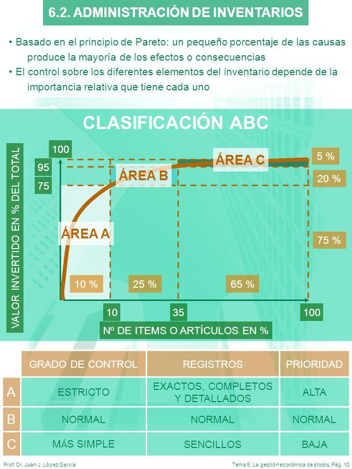 Tema 6: La gestión económica de stocks. Pág. 10Prof. Dr. Juan J. López García 6.2. ADMINISTRACIÓN DE INVENTARIOS Basado en el principio de Pareto: un