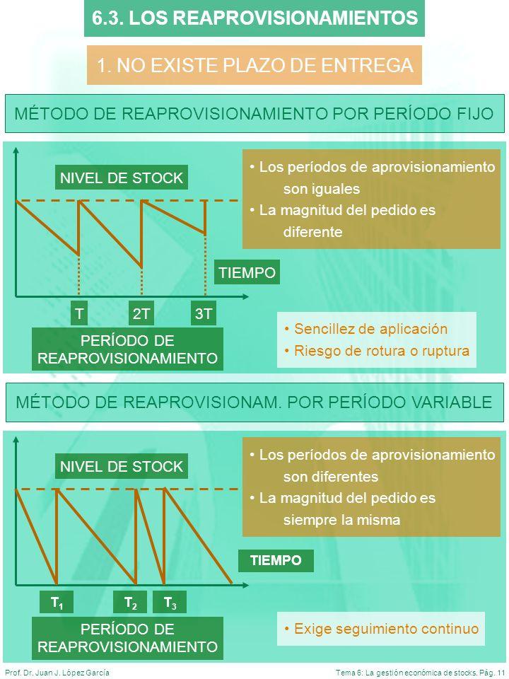 Tema 6: La gestión económica de stocks. Pág. 11Prof. Dr. Juan J. López García 6.3. LOS REAPROVISIONAMIENTOS MÉTODO DE REAPROVISIONAMIENTO POR PERÍODO
