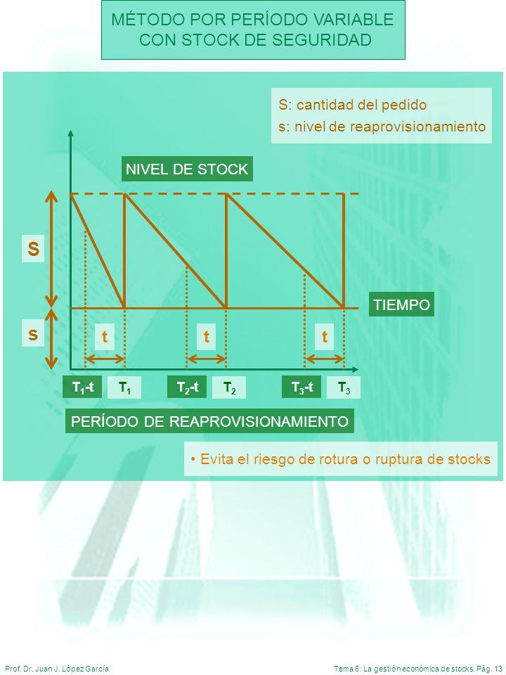 Tema 6: La gestión económica de stocks. Pág. 13Prof. Dr. Juan J. López García MÉTODO POR PERÍODO VARIABLE CON STOCK DE SEGURIDAD NIVEL DE STOCK TIEMPO