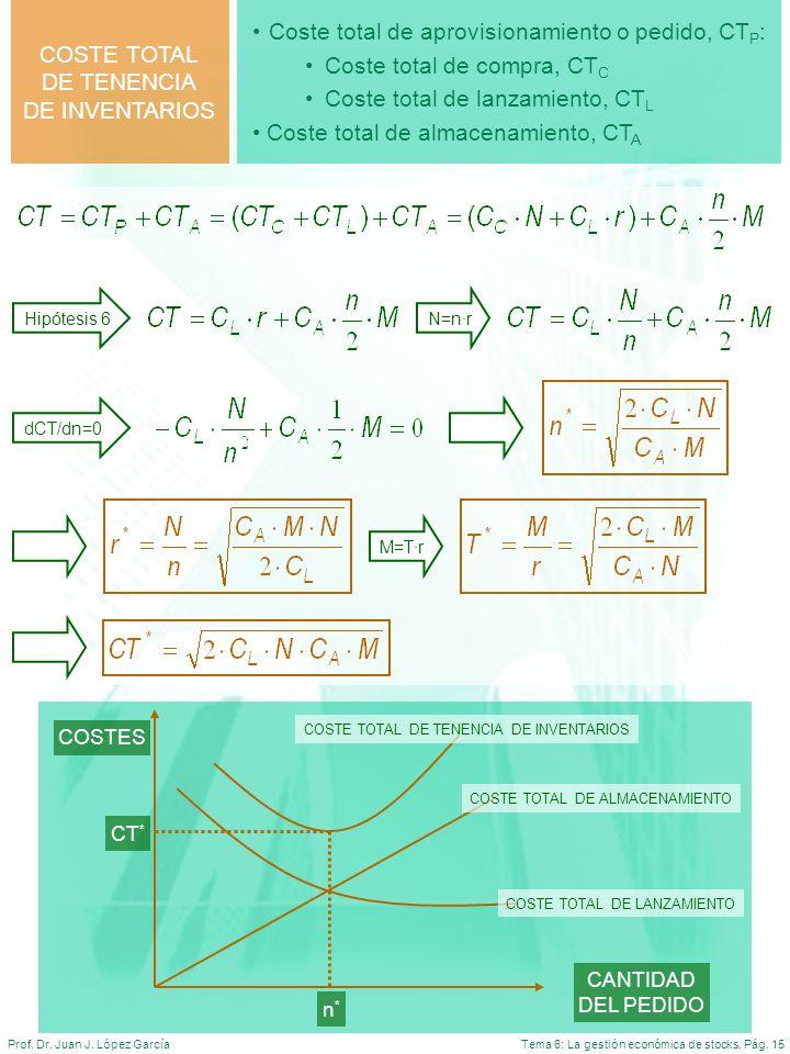Tema 6: La gestión económica de stocks. Pág. 15Prof. Dr. Juan J. López García Coste total de aprovisionamiento o pedido, CT P : Coste total de compra,