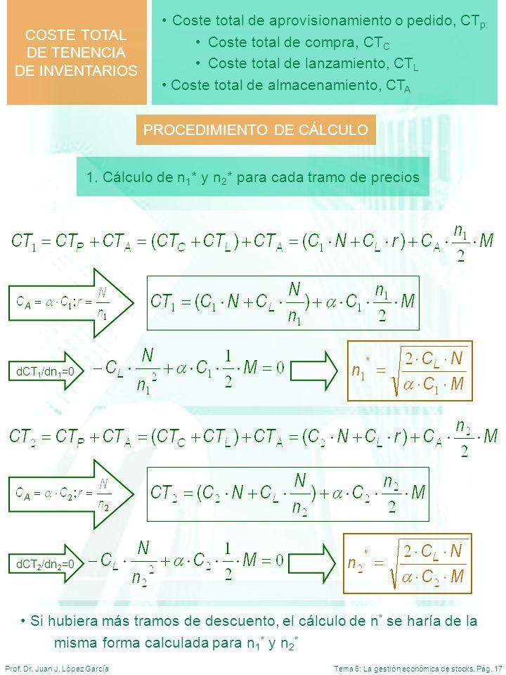 Tema 6: La gestión económica de stocks. Pág. 17Prof. Dr. Juan J. López García Coste total de aprovisionamiento o pedido, CT p: Coste total de compra,