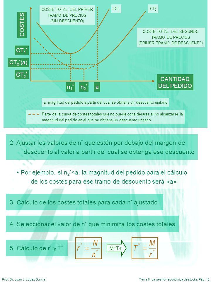 Tema 6: La gestión económica de stocks. Pág. 18Prof. Dr. Juan J. López García a: magnitud del pedido a partir del cual se obtiene un descuento unitari