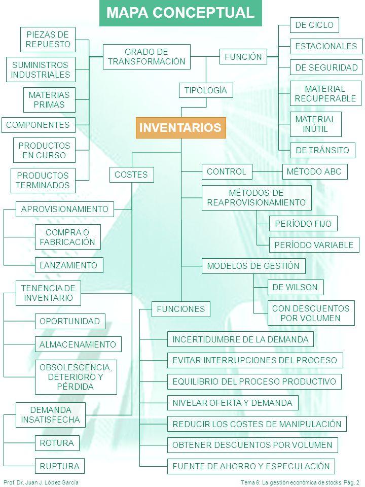 Tema 6: La gestión económica de stocks. Pág. 2Prof. Dr. Juan J. López García MAPA CONCEPTUAL APROVISIONAMIENTO COSTES COMPRA O FABRICACIÓN TENENCIA DE