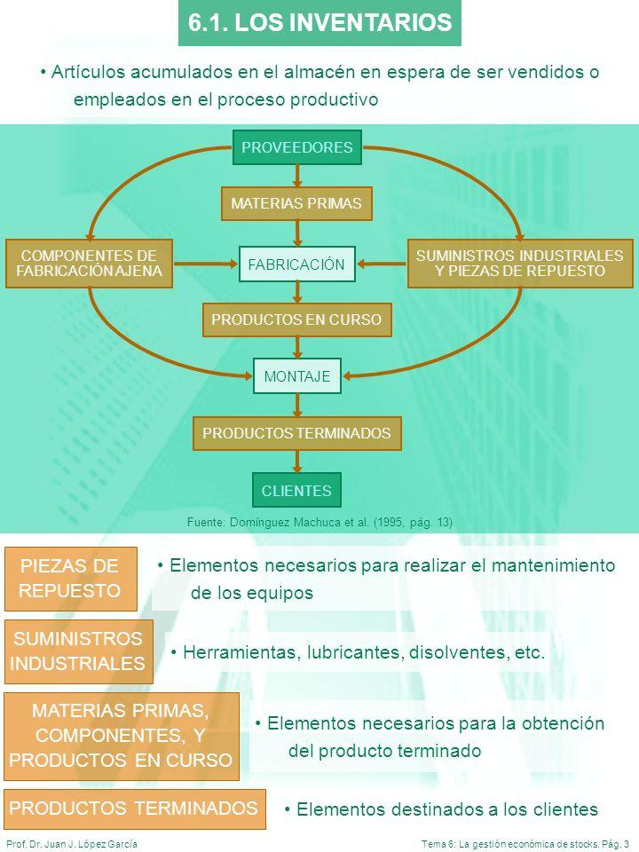 Tema 6: La gestión económica de stocks. Pág. 3Prof. Dr. Juan J. López García Fuente: Domínguez Machuca et al. (1995, pág. 13) MATERIAS PRIMAS PRODUCTO