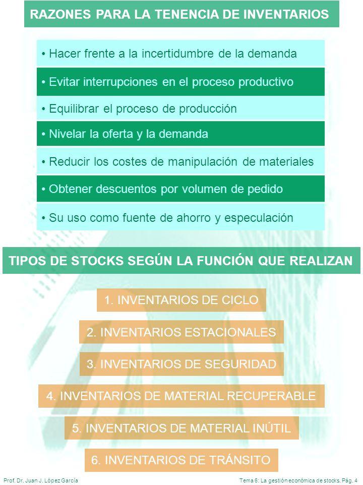 Tema 6: La gestión económica de stocks. Pág. 4Prof. Dr. Juan J. López García RAZONES PARA LA TENENCIA DE INVENTARIOS Hacer frente a la incertidumbre d