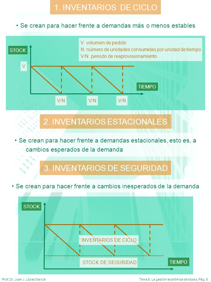 Tema 6: La gestión económica de stocks. Pág. 5Prof. Dr. Juan J. López García 1. INVENTARIOS DE CICLO Se crean para hacer frente a demandas más o menos