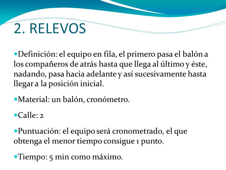 2. RELEVOS Definición: el equipo en fila, el primero pasa el balón a los compañeros de atrás hasta que llega al último y éste, nadando, pasa hacia ade