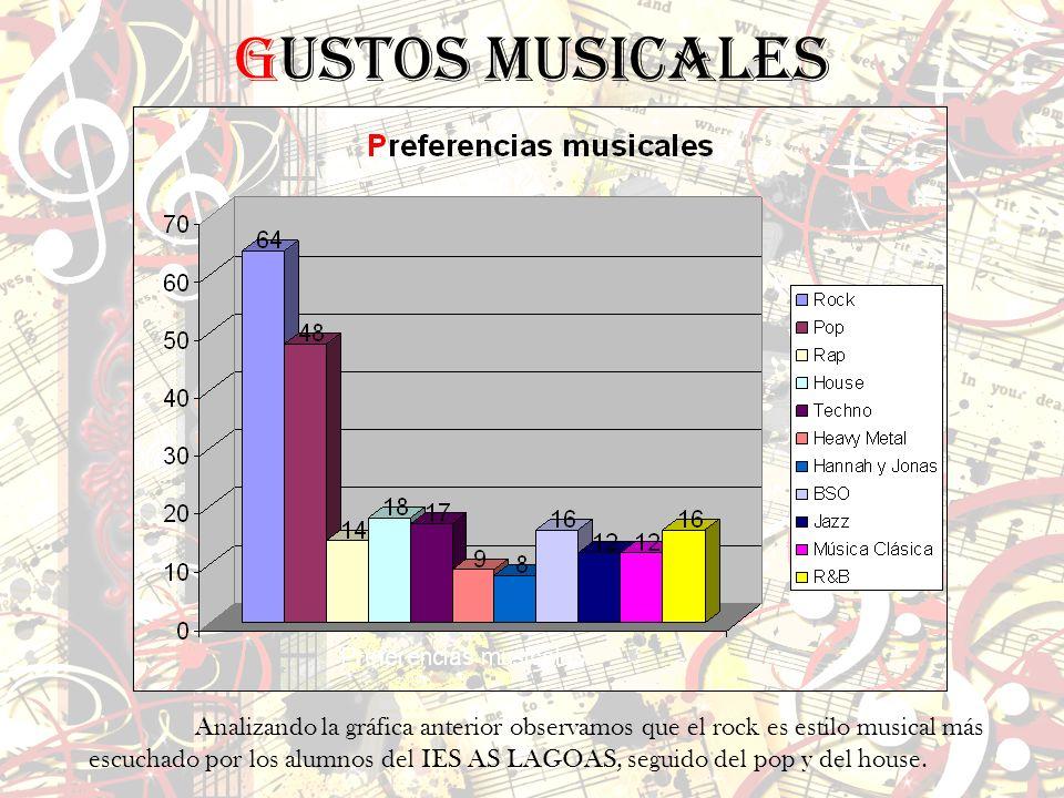 Gustos musicales Analizando la gráfica anterior observamos que el rock es estilo musical más escuchado por los alumnos del IES AS LAGOAS, seguido del