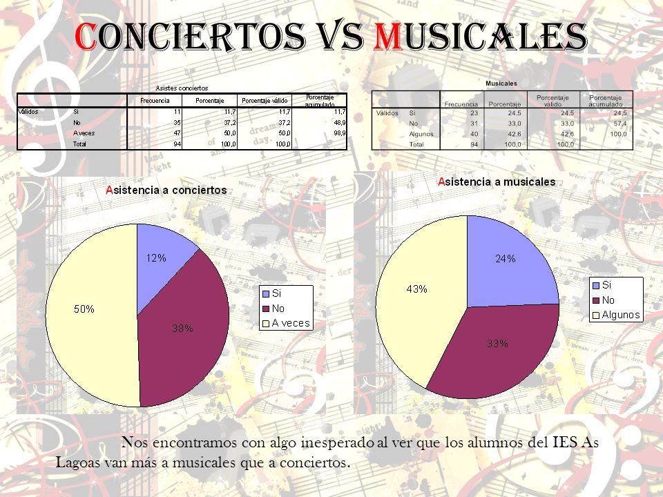 Nos encontramos con algo inesperado al ver que los alumnos del IES As Lagoas van más a musicales que a conciertos. Conciertos vs Musicales