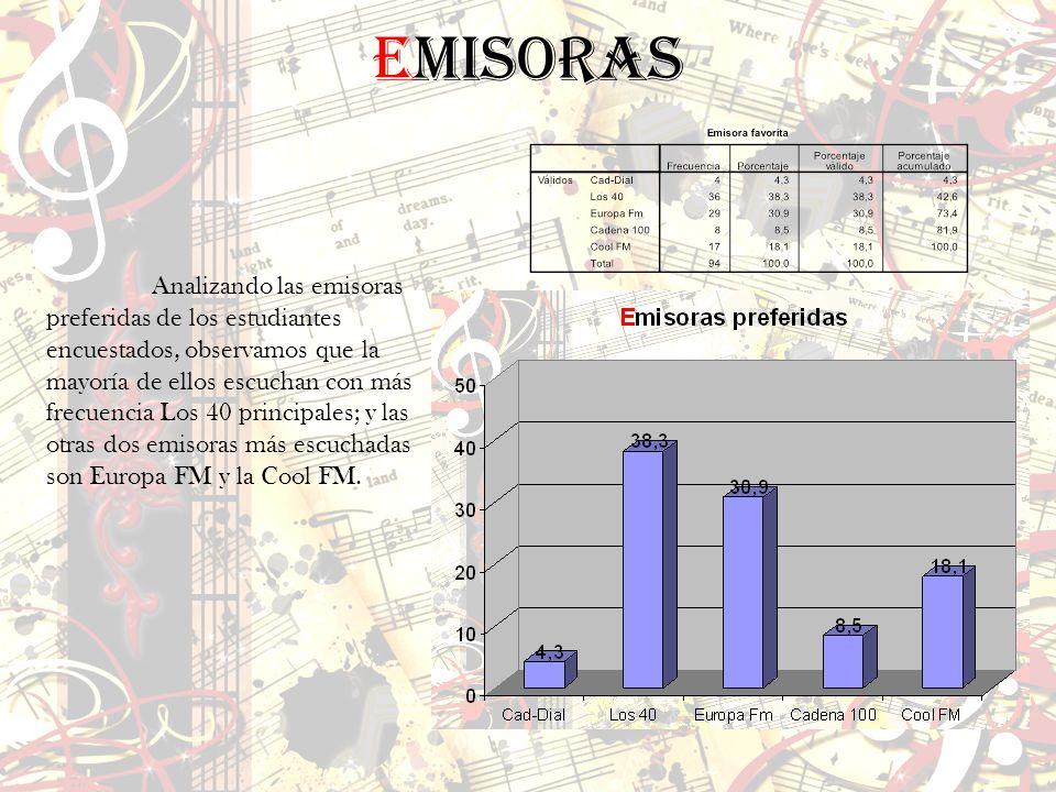 Analizando las emisoras preferidas de los estudiantes encuestados, observamos que la mayoría de ellos escuchan con más frecuencia Los 40 principales;