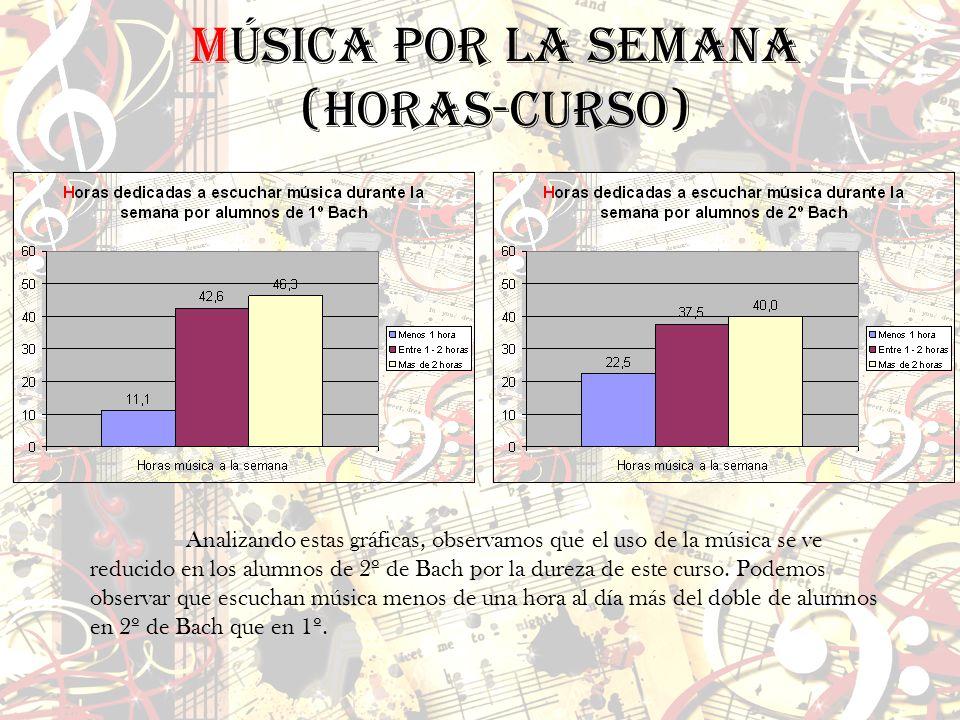 Analizando estas gráficas, observamos que el uso de la música se ve reducido en los alumnos de 2º de Bach por la dureza de este curso. Podemos observa