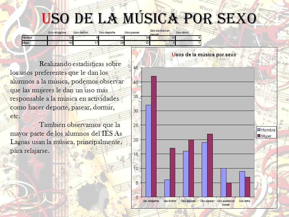 Realizando estadísticas sobre los usos preferentes que le dan los alumnos a la música, podemos observar que las mujeres le dan un uso más responsable