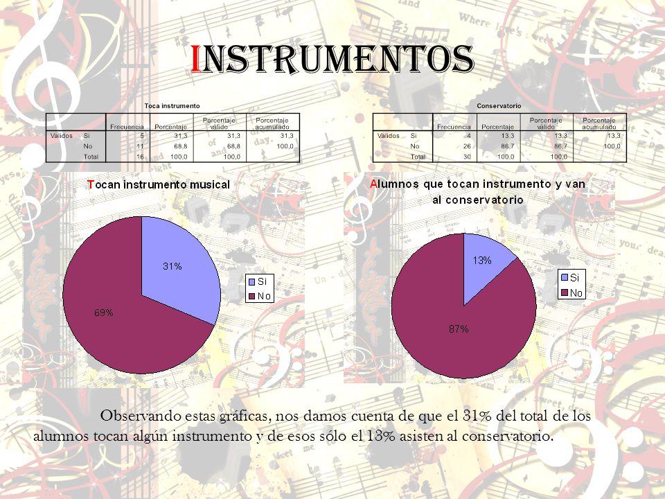 InSTRUMENTOS Observando estas gráficas, nos damos cuenta de que el 31% del total de los alumnos tocan algún instrumento y de esos sólo el 13% asisten