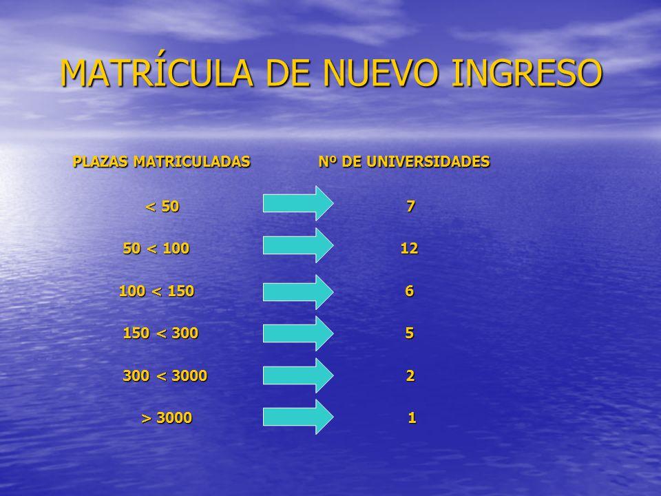 MATRÍCULA DE NUEVO INGRESO PLAZAS MATRICULADAS Nº DE UNIVERSIDADES PLAZAS MATRICULADAS Nº DE UNIVERSIDADES < 50 7 < 50 7 50 < 100 12 50 < 100 12 100 < 150 6 100 < 150 6 150 < 300 5 150 < 300 5 300 < 3000 2 300 < 3000 2 > 3000 1 > 3000 1