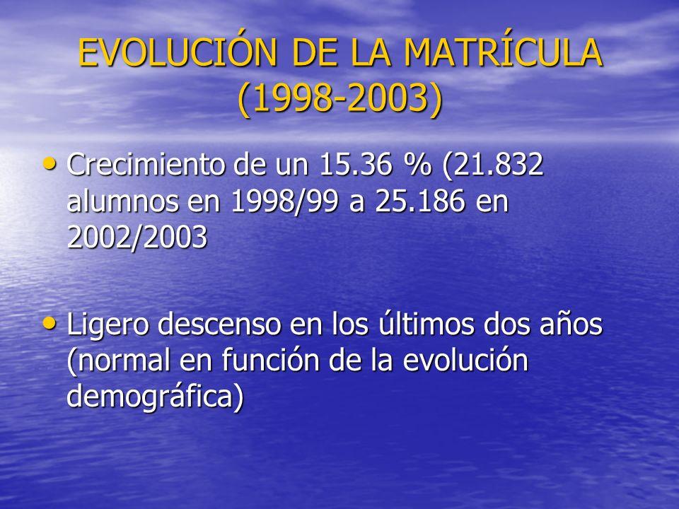EVOLUCIÓN DE LA MATRÍCULA (1998-2003) Crecimiento de un 15.36 % (21.832 alumnos en 1998/99 a 25.186 en 2002/2003 Crecimiento de un 15.36 % (21.832 alumnos en 1998/99 a 25.186 en 2002/2003 Ligero descenso en los últimos dos años (normal en función de la evolución demográfica) Ligero descenso en los últimos dos años (normal en función de la evolución demográfica)