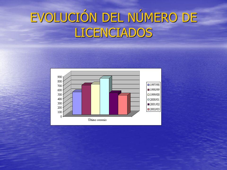 EVOLUCIÓN DEL NÚMERO DE LICENCIADOS