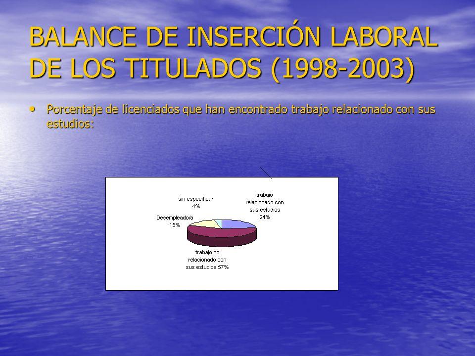 BALANCE DE INSERCIÓN LABORAL DE LOS TITULADOS (1998-2003) Porcentaje de licenciados que han encontrado trabajo relacionado con sus estudios: Porcentaje de licenciados que han encontrado trabajo relacionado con sus estudios:
