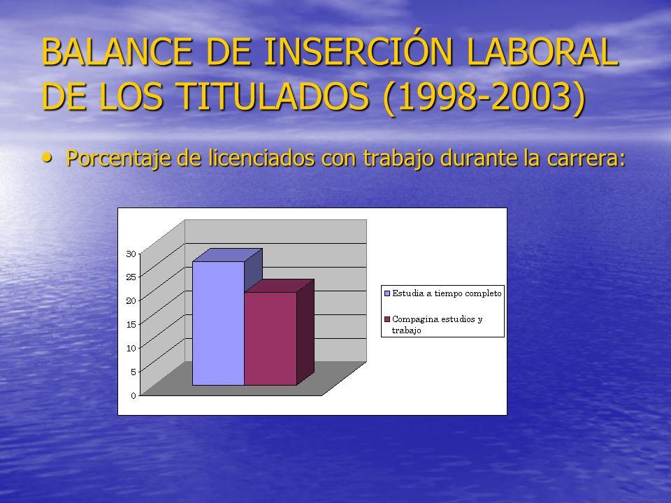 BALANCE DE INSERCIÓN LABORAL DE LOS TITULADOS (1998-2003) Porcentaje de licenciados con trabajo durante la carrera: Porcentaje de licenciados con trabajo durante la carrera: :