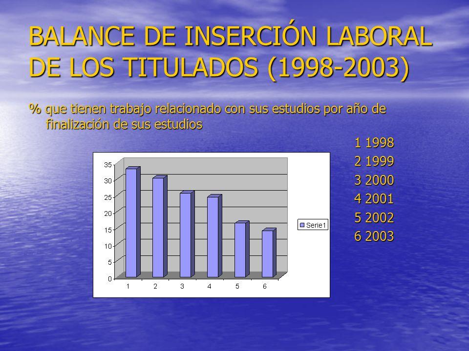 BALANCE DE INSERCIÓN LABORAL DE LOS TITULADOS (1998-2003) % que tienen trabajo relacionado con sus estudios por año de finalización de sus estudios 1 1998 1 1998 2 1999 2 1999 3 2000 3 2000 4 2001 4 2001 5 2002 5 2002 6 2003 6 2003