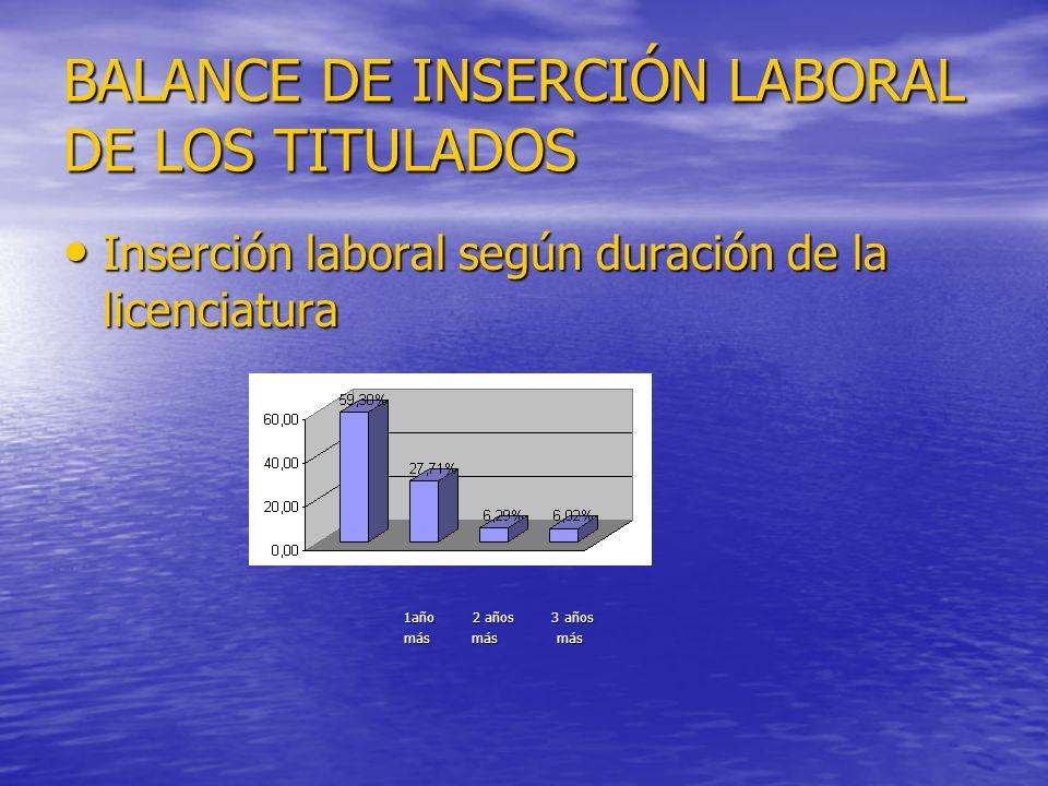 BALANCE DE INSERCIÓN LABORAL DE LOS TITULADOS Inserción laboral según duración de la licenciatura Inserción laboral según duración de la licenciatura 1año 2 años 3 años 1año 2 años 3 años más más más más más más