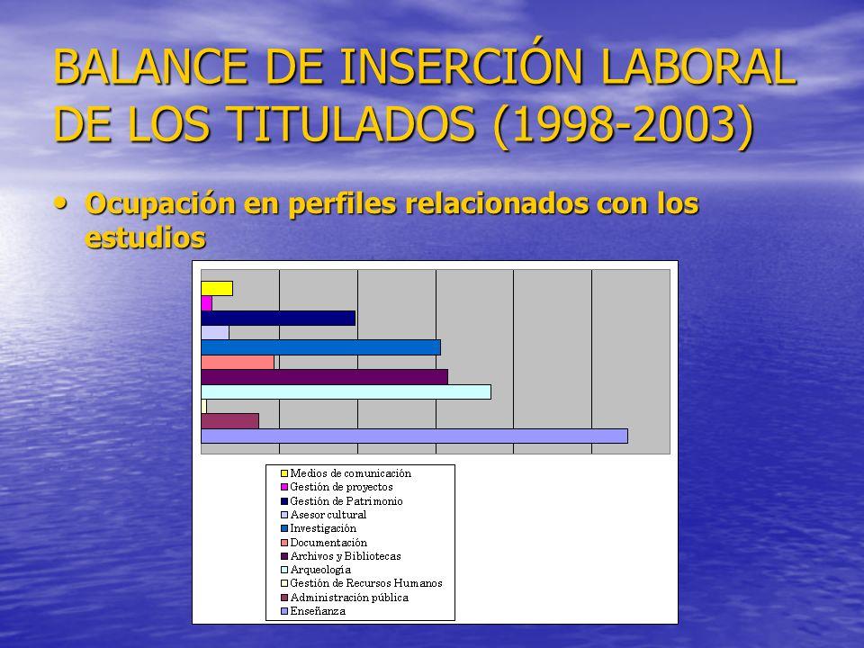 BALANCE DE INSERCIÓN LABORAL DE LOS TITULADOS (1998-2003) Ocupación en perfiles relacionados con los estudios Ocupación en perfiles relacionados con los estudios