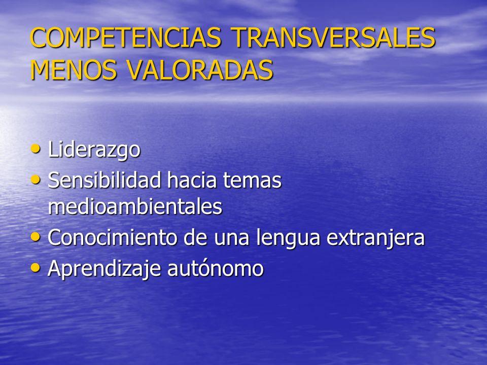 COMPETENCIAS TRANSVERSALES MENOS VALORADAS Liderazgo Liderazgo Sensibilidad hacia temas medioambientales Sensibilidad hacia temas medioambientales Conocimiento de una lengua extranjera Conocimiento de una lengua extranjera Aprendizaje autónomo Aprendizaje autónomo