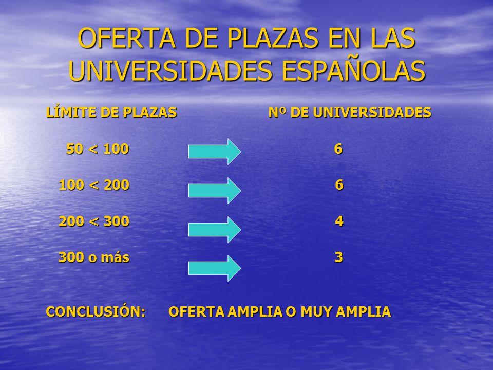 OFERTA DE PLAZAS EN LAS UNIVERSIDADES ESPAÑOLAS LÍMITE DE PLAZAS Nº DE UNIVERSIDADES LÍMITE DE PLAZAS Nº DE UNIVERSIDADES 50 < 100 6 50 < 100 6 100 < 200 6 100 < 200 6 200 < 300 4 200 < 300 4 300 o más 3 300 o más 3 CONCLUSIÓN: OFERTA AMPLIA O MUY AMPLIA CONCLUSIÓN: OFERTA AMPLIA O MUY AMPLIA