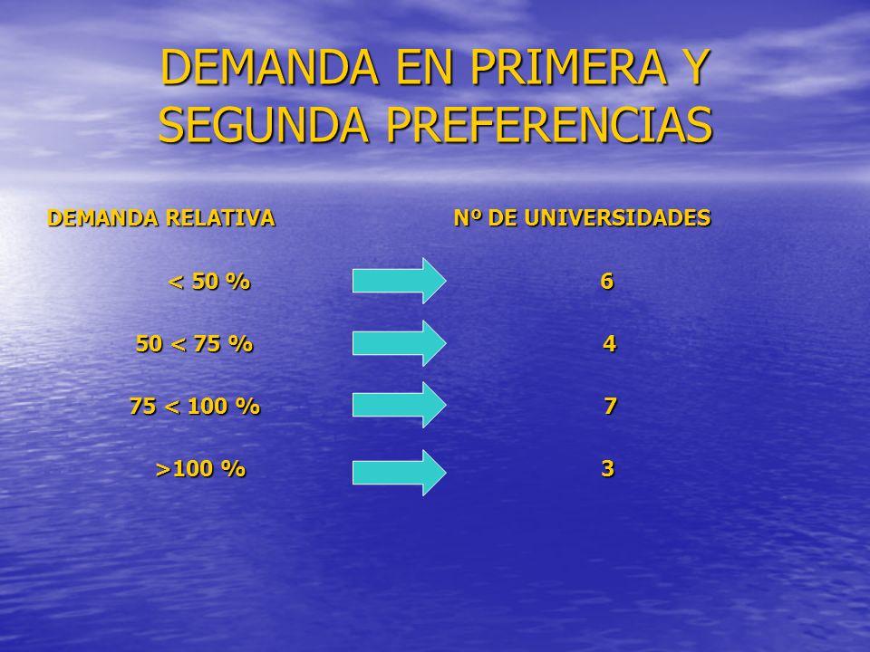 DEMANDA EN PRIMERA Y SEGUNDA PREFERENCIAS DEMANDA RELATIVA Nº DE UNIVERSIDADES < 50 % 6 < 50 % 6 50 < 75 % 4 50 < 75 % 4 75 < 100 % 7 75 < 100 % 7 >100 % 3 >100 % 3