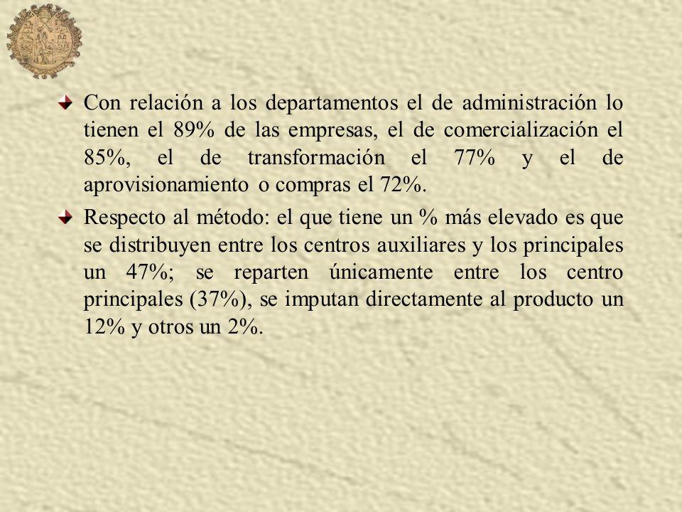 Con relación a los departamentos el de administración lo tienen el 89% de las empresas, el de comercialización el 85%, el de transformación el 77% y el de aprovisionamiento o compras el 72%.