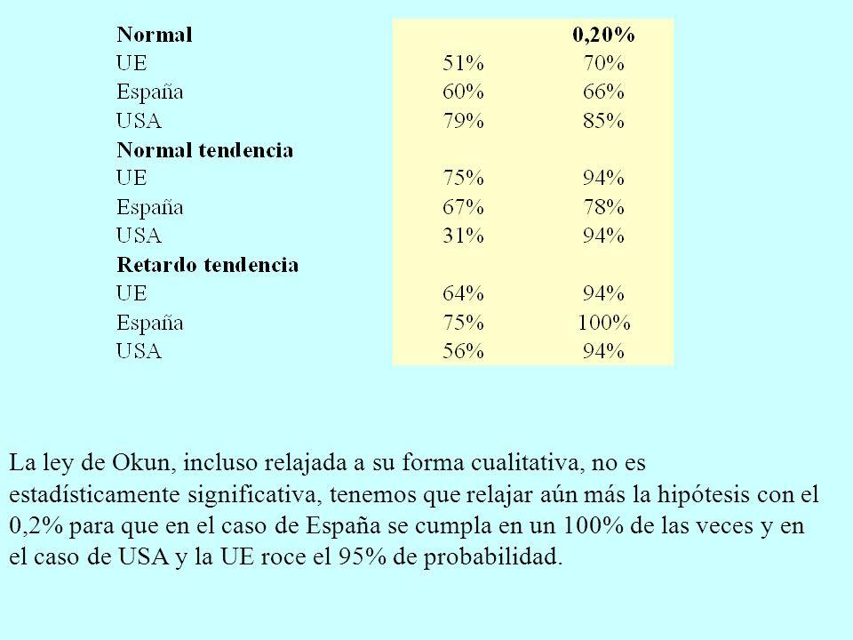La ley de Okun, incluso relajada a su forma cualitativa, no es estadísticamente significativa, tenemos que relajar aún más la hipótesis con el 0,2% para que en el caso de España se cumpla en un 100% de las veces y en el caso de USA y la UE roce el 95% de probabilidad.