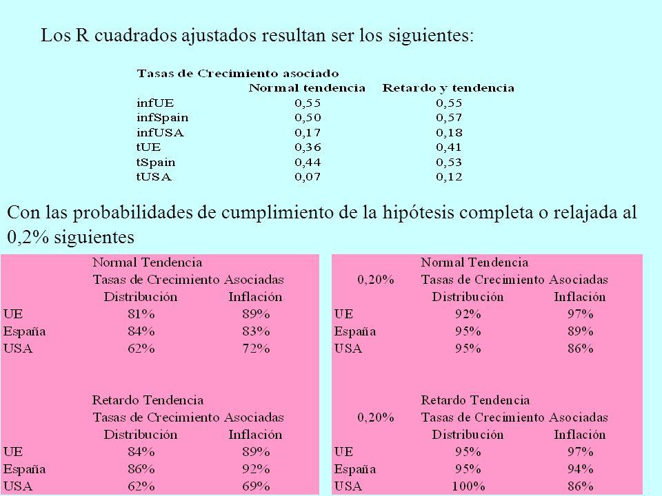 Los R cuadrados ajustados resultan ser los siguientes: Con las probabilidades de cumplimiento de la hipótesis completa o relajada al 0,2% siguientes