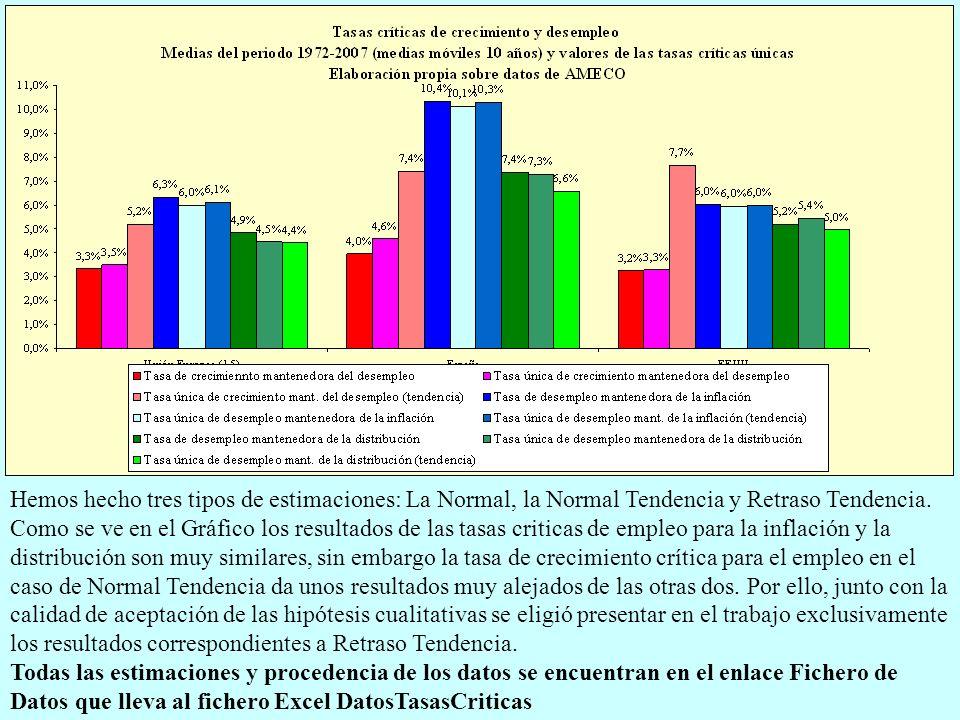 Hemos hecho tres tipos de estimaciones: La Normal, la Normal Tendencia y Retraso Tendencia. Como se ve en el Gráfico los resultados de las tasas criti