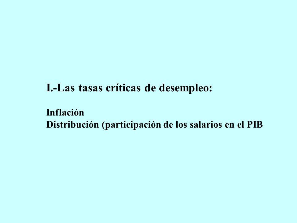 I.-Las tasas críticas de desempleo: Inflación Distribución (participación de los salarios en el PIB