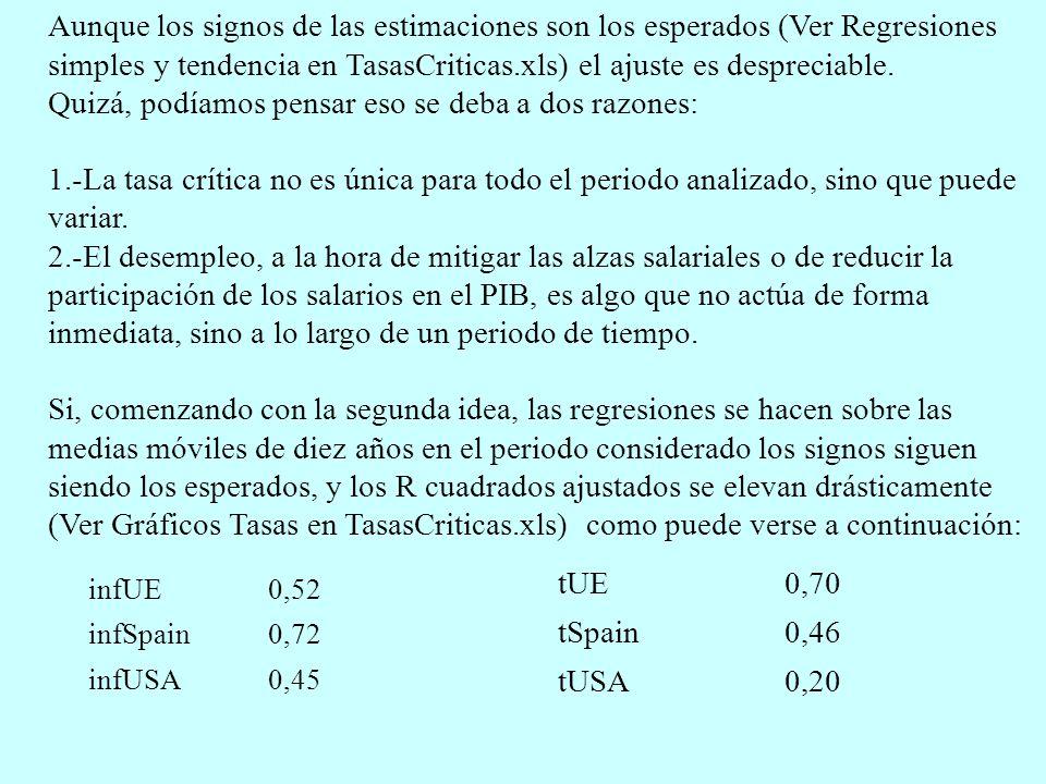 Aunque los signos de las estimaciones son los esperados (Ver Regresiones simples y tendencia en TasasCriticas.xls) el ajuste es despreciable. Quizá, p