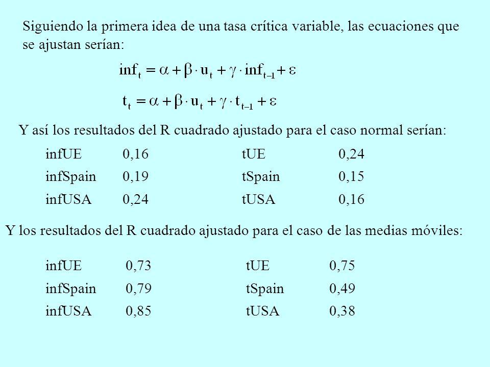 Siguiendo la primera idea de una tasa crítica variable, las ecuaciones que se ajustan serían: Y así los resultados del R cuadrado ajustado para el caso normal serían: infUE0,16 infSpain0,19 infUSA0,24 tUE0,24 tSpain0,15 tUSA0,16 Y los resultados del R cuadrado ajustado para el caso de las medias móviles: infUE0,73 infSpain0,79 infUSA0,85 tUE0,75 tSpain0,49 tUSA0,38