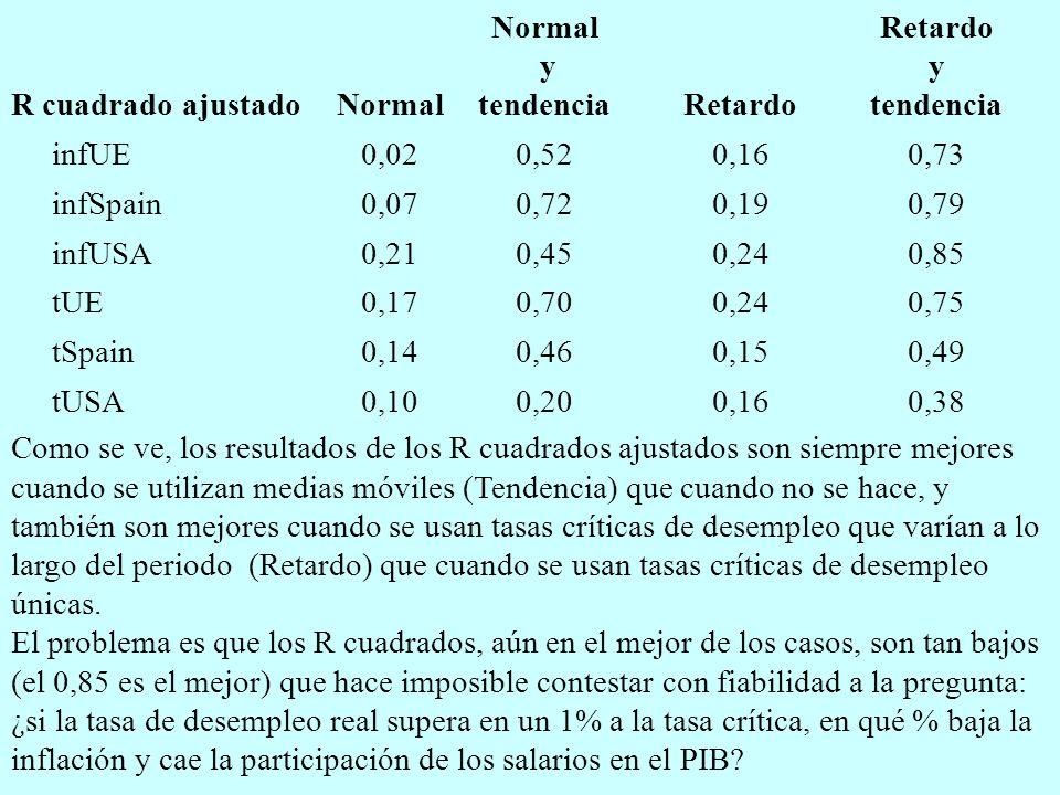 R cuadrado ajustadoNormal y tendenciaRetardo Retardo y tendencia infUE0,020,520,160,73 infSpain0,070,720,190,79 infUSA0,210,450,240,85 tUE0,170,700,240,75 tSpain0,140,460,150,49 tUSA0,100,200,160,38 Como se ve, los resultados de los R cuadrados ajustados son siempre mejores cuando se utilizan medias móviles (Tendencia) que cuando no se hace, y también son mejores cuando se usan tasas críticas de desempleo que varían a lo largo del periodo (Retardo) que cuando se usan tasas críticas de desempleo únicas.