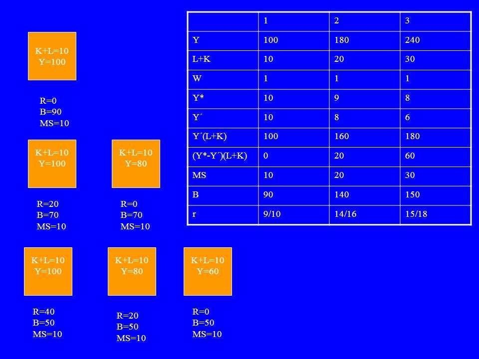 K+L=10 Y=100 123 Y100180240 L+K102030 W111 Y*1098 Y´1086 Y´(L+K)100160180 (Y*-Y´)(L+K)02060 MS102030 B90140150 r9/1014/1615/18 K+L=10 Y=100 K+L=10 Y=80 K+L=10 Y=100 K+L=10 Y=80 K+L=10 Y=60 R=0 B=90 MS=10 R=20 B=70 MS=10 R=0 B=70 MS=10 R=40 B=50 MS=10 R=20 B=50 MS=10 R=0 B=50 MS=10