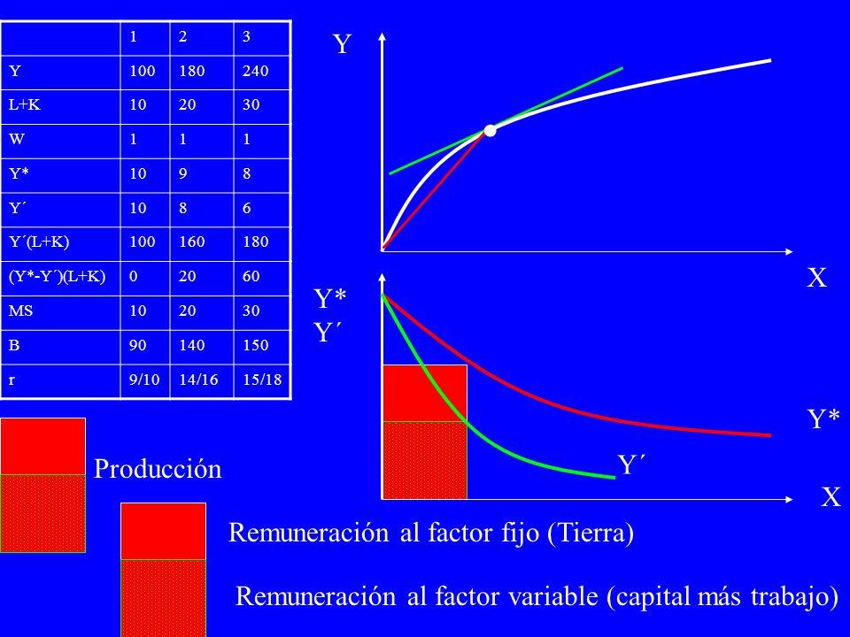 Y* Y´ Y* Y´ X 123 Y100180240 L+K102030 W111 Y*1098 Y´1086 Y´(L+K)100160180 (Y*-Y´)(L+K)02060 MS102030 B90140150 r9/1014/1615/18 Y X Producción Remuneración al factor fijo (Tierra) Remuneración al factor variable (capital más trabajo).